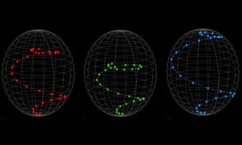 Single qubit trajectories